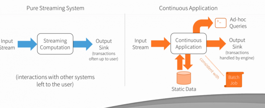 Case Study – Continuous Applications – Spark Structured Streaming